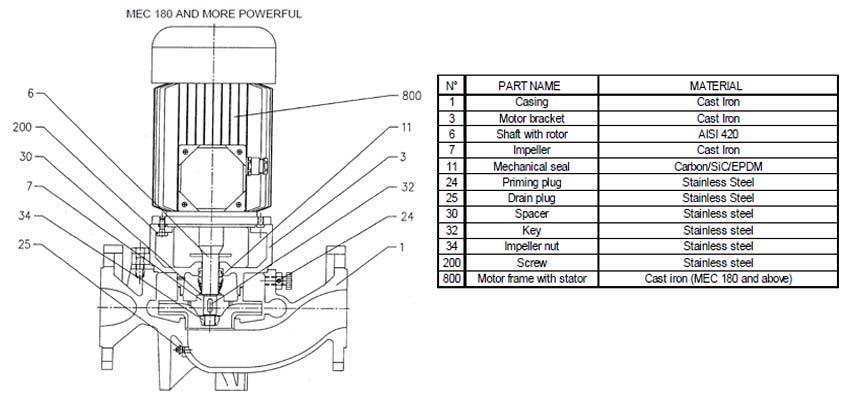 اجزای پمپ سانتریفیوژ چدنی خطی ابارا سری LPC